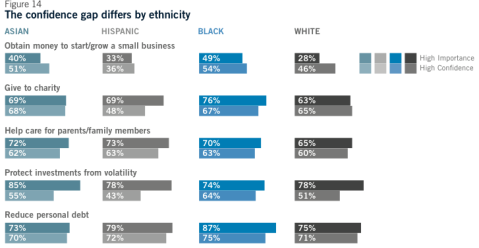 Black women put the most importance to giving to charity than any other ethnic group.